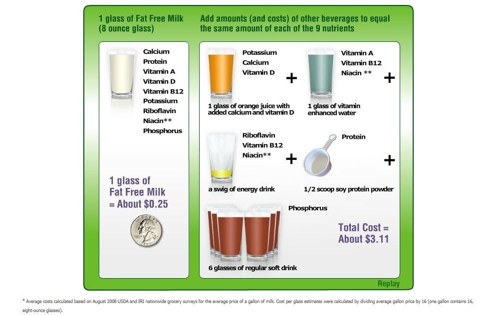 Milk Dairy Home Economics Flashcards Memorang