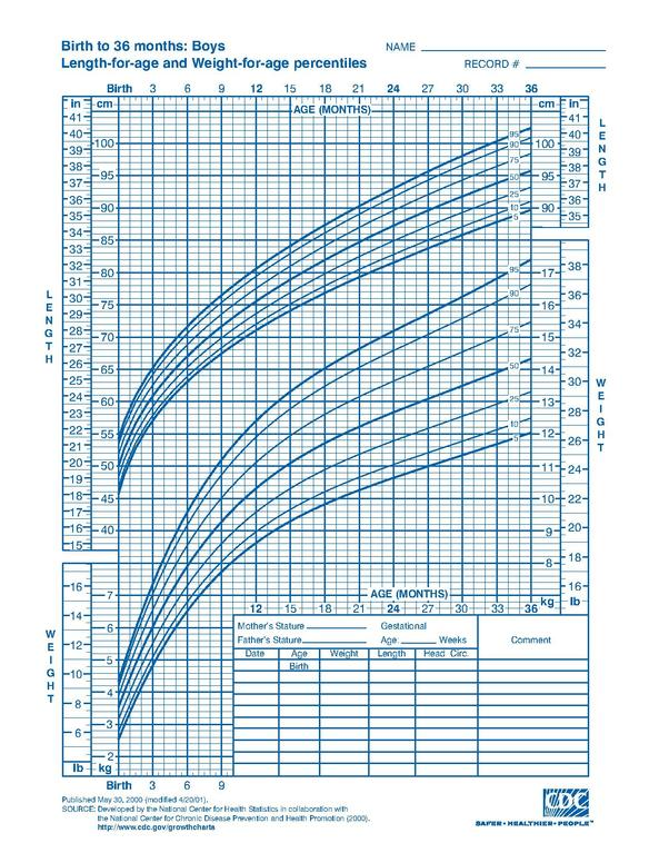 infant growth chart calculator