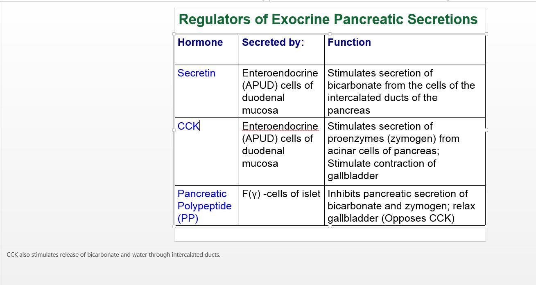 Pancreas Liver Gallbladder Histology Flashcards Memorang