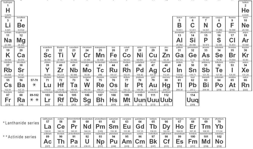 The elements and periodic table mcat 2018 general chemistry periodic table urtaz Images