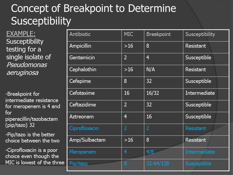 Alpha pbp dosierung ciprofloxacin