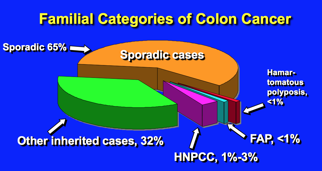 Week 6 Colon Cancer Clinical Overview Mcc Flashcards Memorang