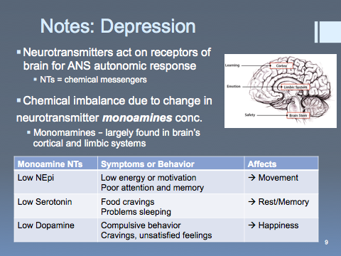 10  Mood Disorders, Alzheimer's Disease (pharmacology