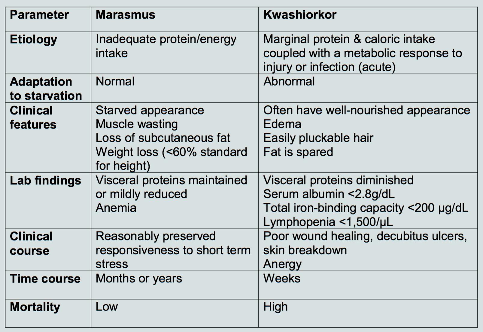 Cf Biochemistry L22 Malnutrition Unit 8 Biochemistry Flashcards