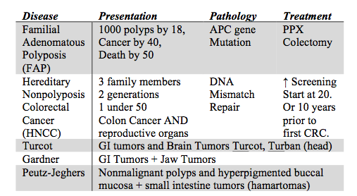 Diverticula Colon Cancer Ibd Olme Gi Flashcards Memorang