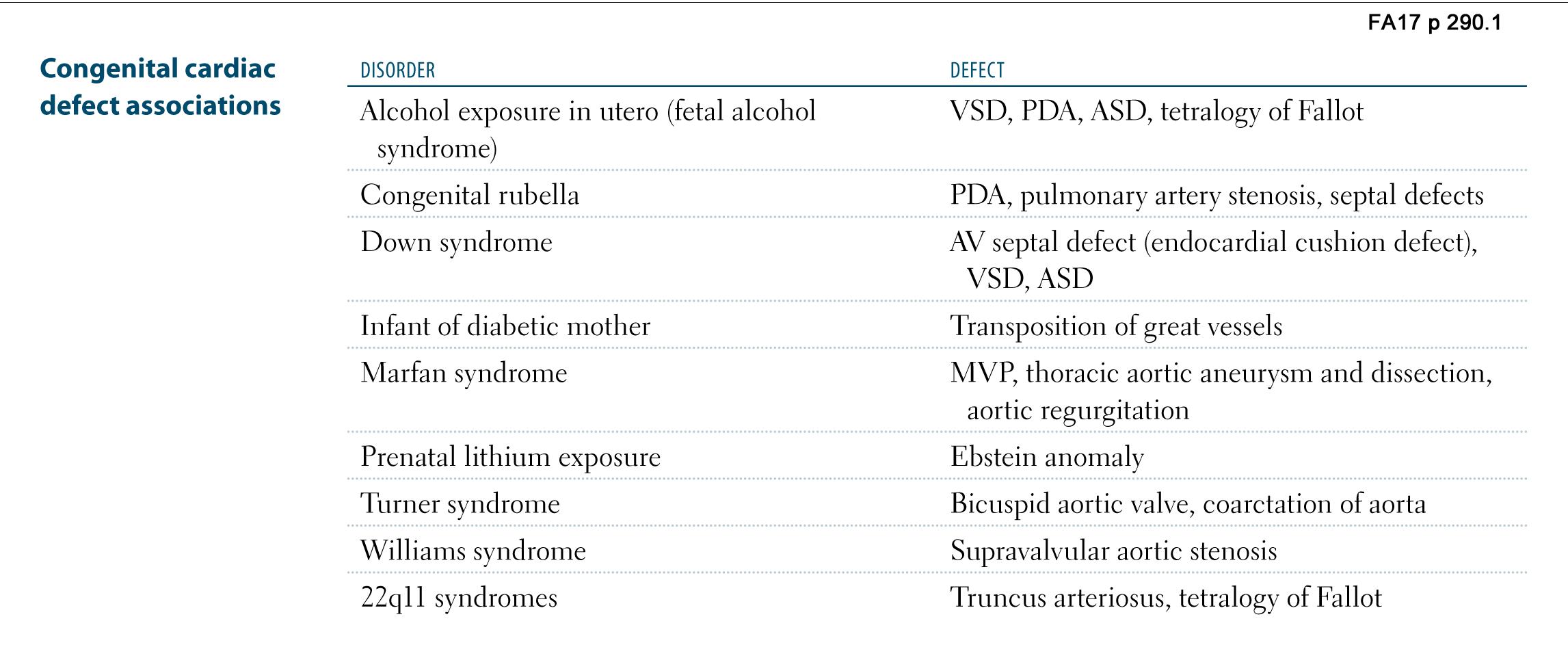 Cardiovascular Pathology Chd Associations Flashcards Memorang