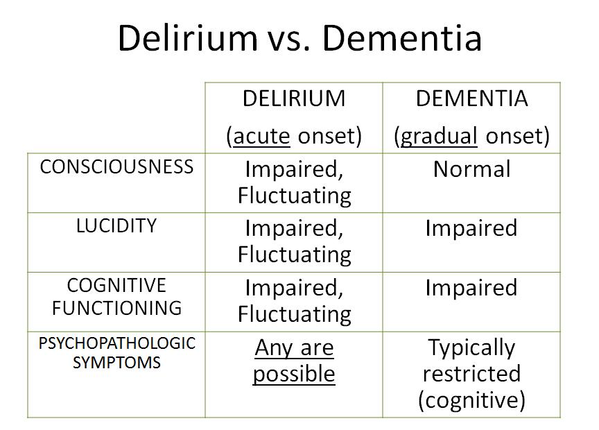 8 03 - Delirium (Neuro | Psychiatry | David Kasick