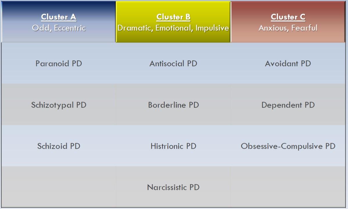 Personality Disorders (Neuro/Psych) Flashcards | Memorang