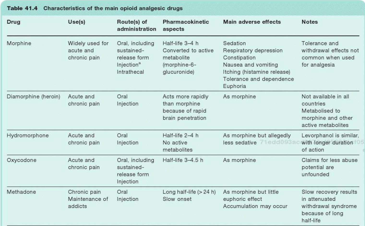 Med Online 4: Clinical pharmacology of opioids (complete