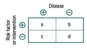 Epidemiology & Biostats part 3 (Zanki Step Decks) Flashcards | Memorang